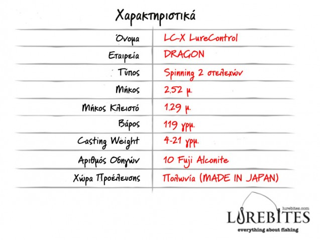 pinakas_specs-lurecontrol-dragon-4-21